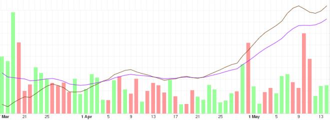 Analyse de l'évolution à moyen terme du prix des bitcoins
