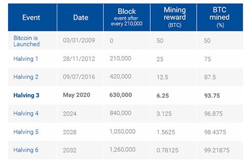 La réduction de moitié de Bitcoin 2020 inaugure la troisième ère de Bitcoin. Source : Plus500