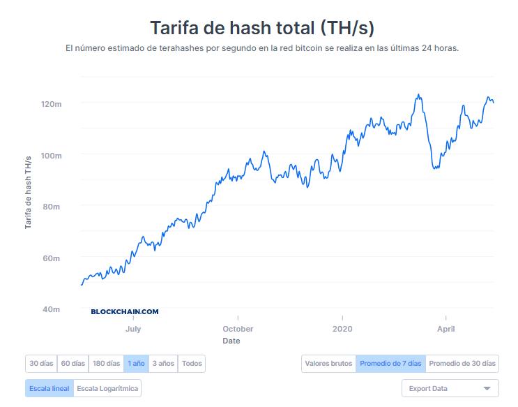 Taux de hachage Bitcoin moyen sur 7 jours Source : Blockchain.