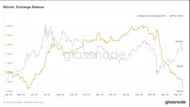 Balance des bitcoins dans les échanges. Source : Glassnode.