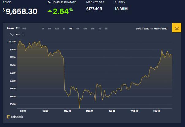 Graphique hebdomadaire du prix des bitcoins montrant la reprise après la crise de la CTB. L'accumulation notoire de baleines Bitcoin pourrait être un facteur, parmi d'autres, qui alimente cette tendance. Source : Coindesk
