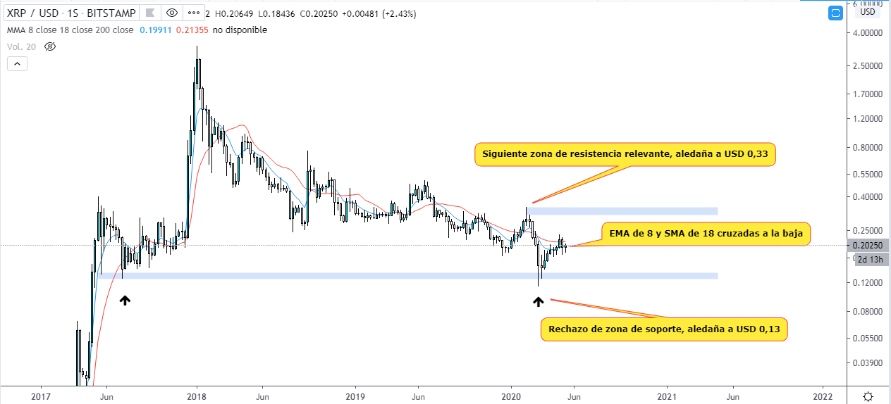 Analyse technique de la tendance de l'ondulation en 2020. Source : TradingView.