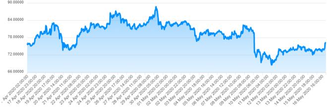 Le prix de Dash est resté relativement stable