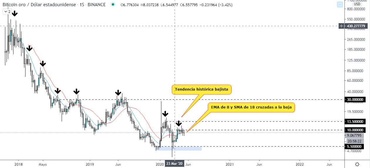 Analyse technique du graphique hebdomadaire de Bitcoin Gold. Source : TradingView.