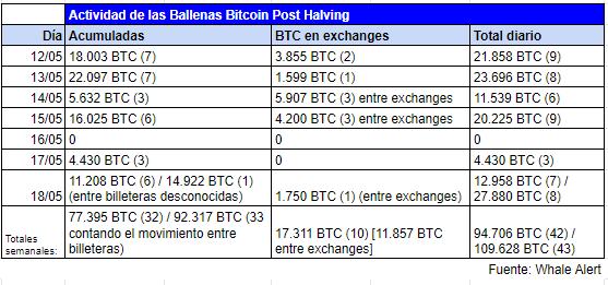 Tableau récapitulatif de l'activité des baleines Bitcoin après la réduction de moitié, en tenant compte des rapports d'Alerte aux baleines. Source : Tendance à la cryptographie