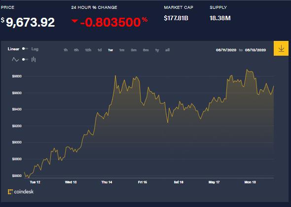 Tableau hebdomadaire du prix des bitcoins. Source : Coindesk