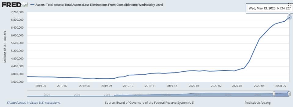 La Fed a inondé le système d'argent, augmentant son bilan de 60% depuis février. Source : Forbes