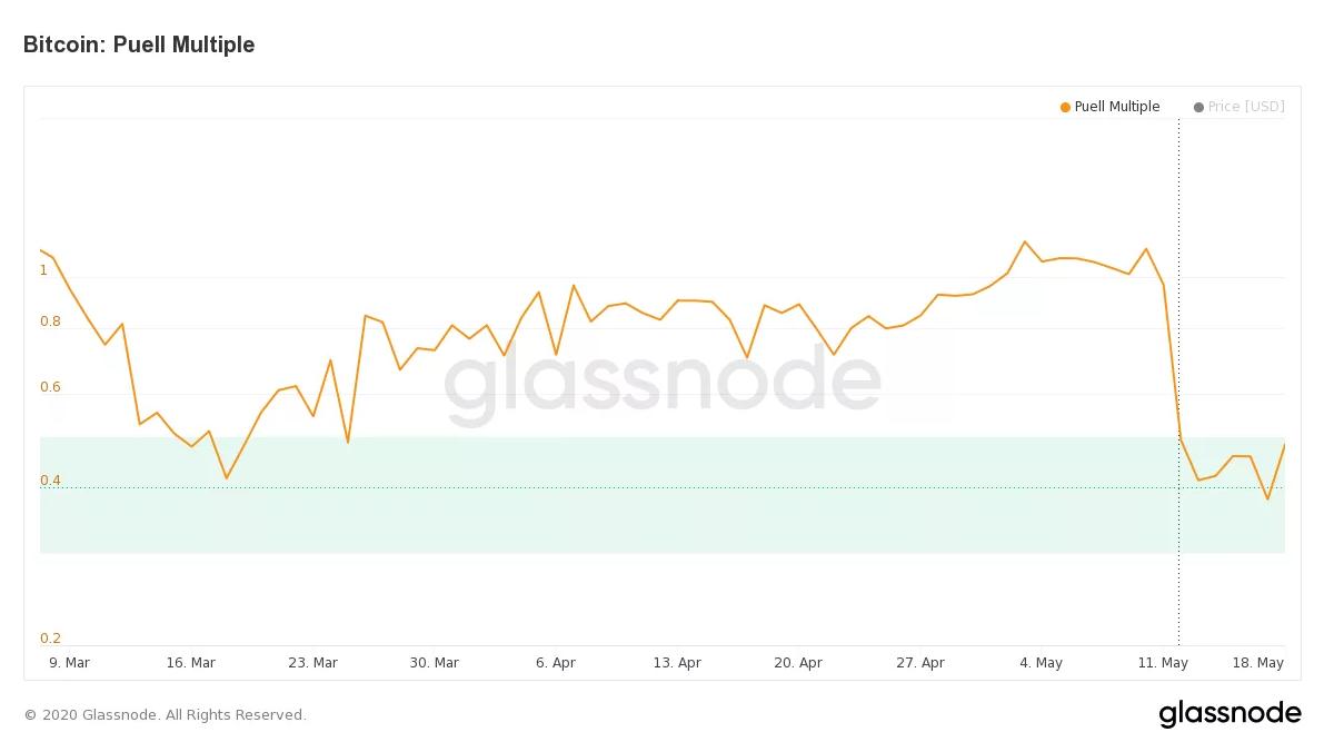 Puell Multiple du prix BTC, actuellement sous-évalué Source : Glassnode.