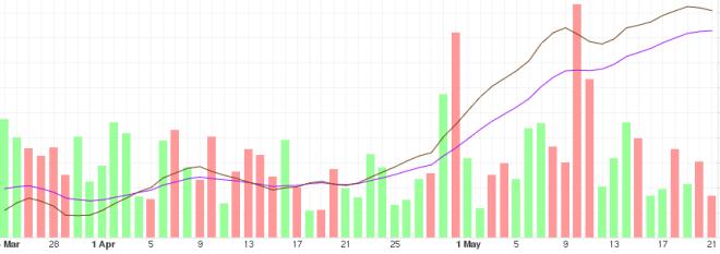 Tendance à moyen terme de Bitcoin