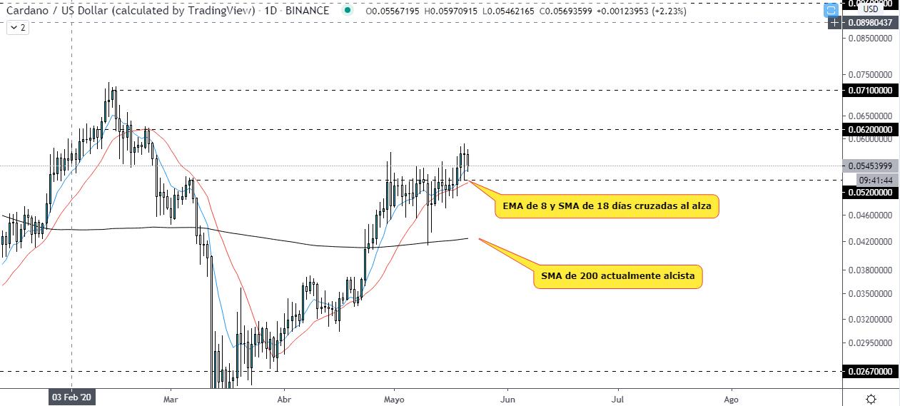 Analyse technique du graphique quotidien de Cardano par rapport au dollar américain Source : TradingView.