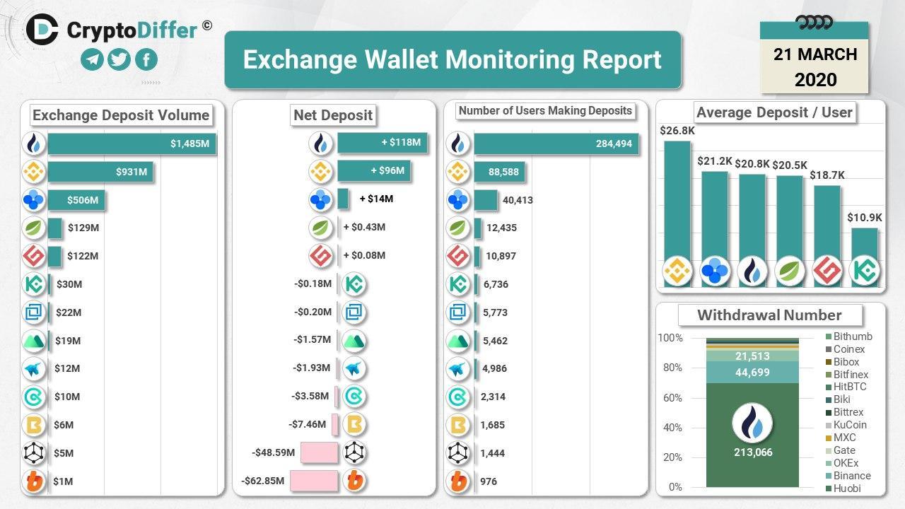 Les informations présentées semblent indiquer que CoinMarketCap manipule vos données. Source : CryptoDiffer