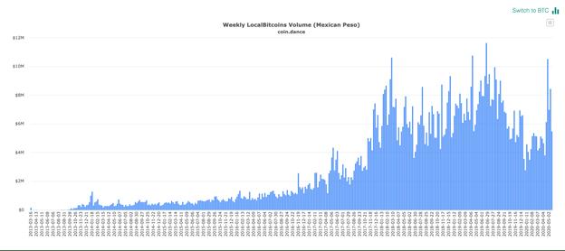 Volume des Localbitcoins au Mexique chaque semaine. Source : coin.dance