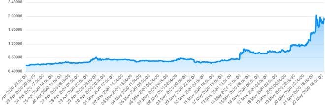 Le référencement par Coinbase Pro est l'un des facteurs clés qui a fait monter le prix d'OmiseGo. Source : CryptoTrend
