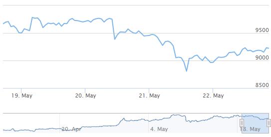 Le placement de paris avec des crypto-monnaies peut vous rapporter de gros profits, grâce aux fortes variations de prix.