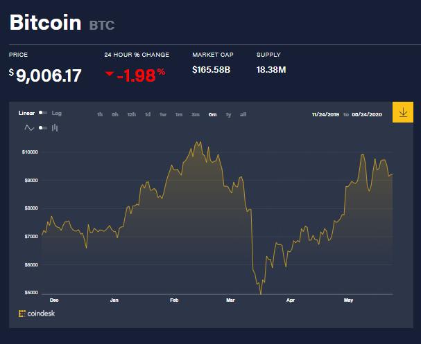 Graphique du prix des bitcoins pour les 6 derniers mois, montrant son évolution depuis le début de l'année 2020. Source : Coindesk