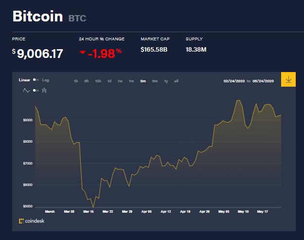 Tableau des prix des bitcoins pour les trois derniers mois. Source : Coindesk