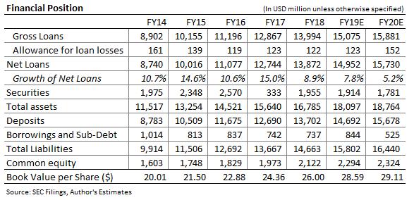 Prévision du bilan de Cathay General Bancorp