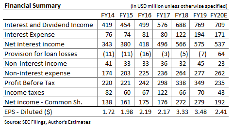 Prévisions de revenus de Cathay General Bancorp