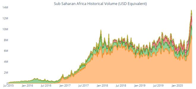 LocalBitcoins : Volume d'échange de cryptosystèmes des pays d'Afrique subsaharienne.