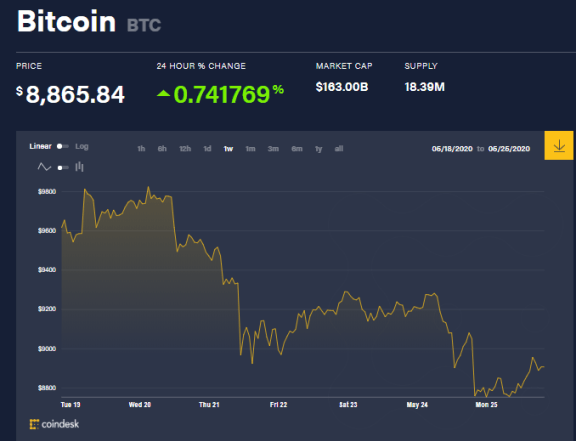 Graphique du prix des bitcoins pour la semaine, les baleines Bitcoin ont agi en conséquence. Source : Coindesk