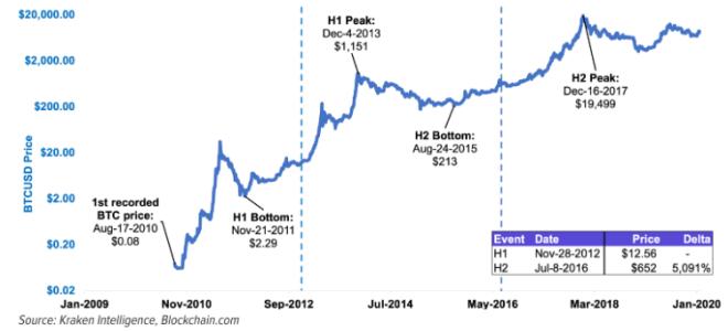 Déjà dans le passé, le prix de la cryptomonie a augmenté après les Haldings. Source : Kraken Intelligence