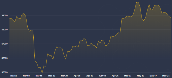 Grâce à son prix, quand tout s'écroule, il achète Bitcoin, il recommande Kiyosaki. Source : Coindesk