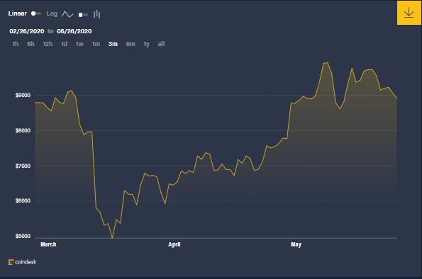 Graphique des prix de la BTC pour les trois derniers mois, montrant une reprise significative après le 12 mars, influencée par les attentes de réduction de moitié. Cependant, après coup, il n'y a pas eu l'énorme augmentation que beaucoup attendaient. Source : CoinDesk