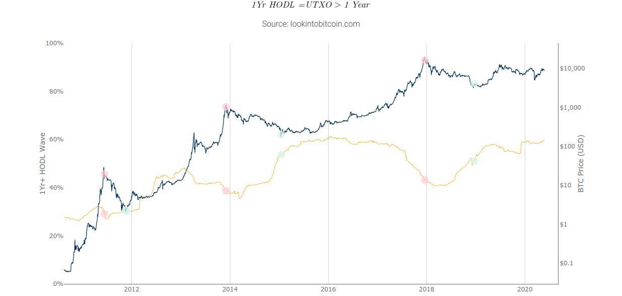 Bull Run imminent ?  Le graphique de Hodl montre que 60% des bitcoins n'ont pas bougé en un an