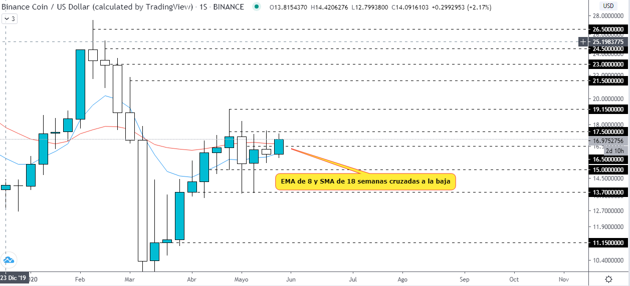 Analyse technique du graphique de la BNB USD. Source : TradingView.