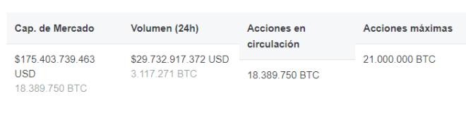 La capitalisation boursière de Bitcoin dépasse actuellement les 175 milliards de dollars, ce qui se traduit par plus de 18 000 000 BTC. Il s'agit de ce qu'il faut rechercher pour acquérir du Musc. Source : CoinMarketCap