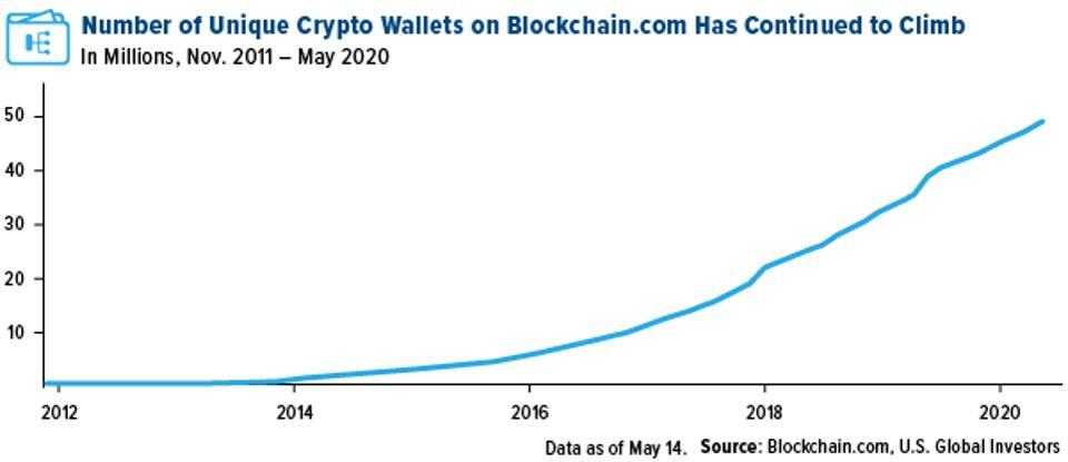 La première conférence Bitcoin d'Andreas Antonopoulos semble se concrétiser lentement. Source : Blockchain.com