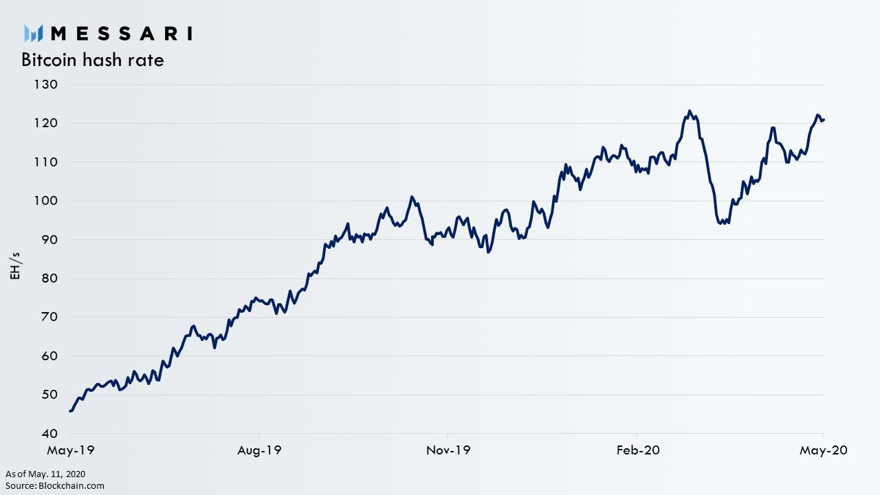 Le hashrate de bitcoin a augmenté de manière significative après la réduction de moitié, malgré la baisse de 50 % des bénéfices. Source : Messari