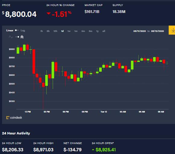 Graphique du prix des bitcoins en un jour. Source : Coindesk