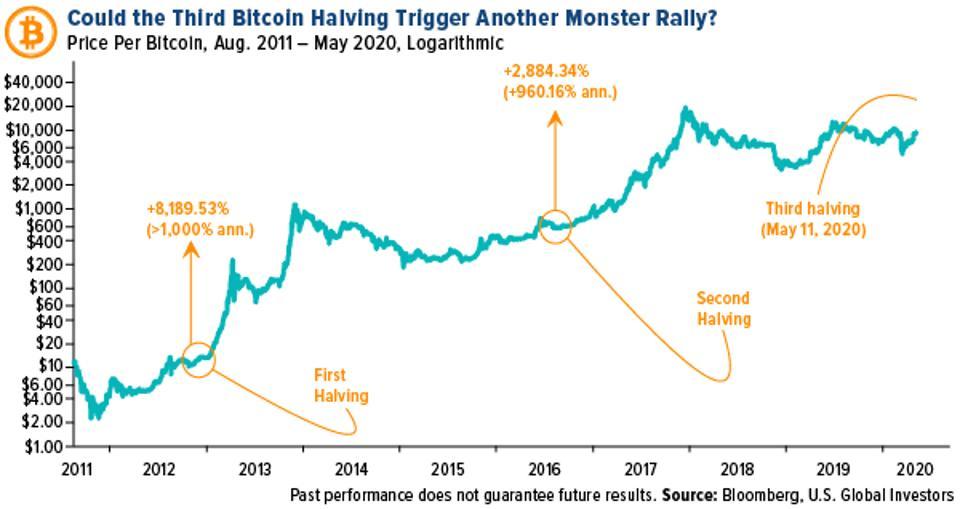 La tendance suivie par le prix du Bitcoin jusqu'à présent semble indiquer que la cryptomone est le pétrole du futur. Source : Investisseurs mondiaux américains
