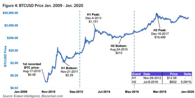Si l'histoire se répète, Bitcoin pourrait dépasser les 500 000 dollars. Source : Kraken Intelligence