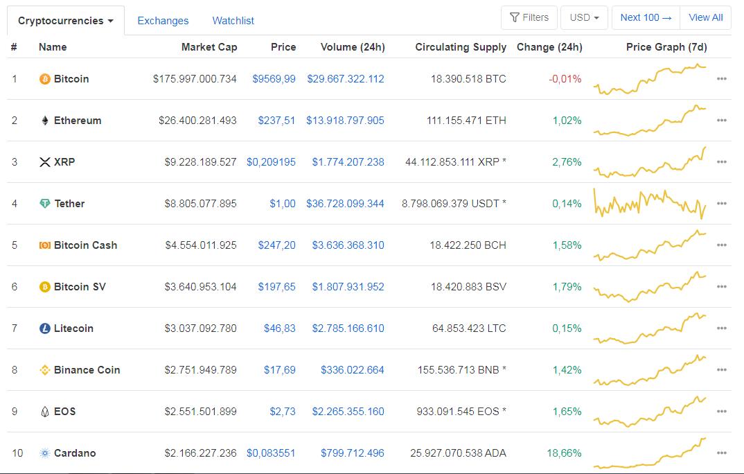 Cardano entre dans le TOP 10 de la cryptographie par la capitalisation boursière. Source : CoinMarketCap