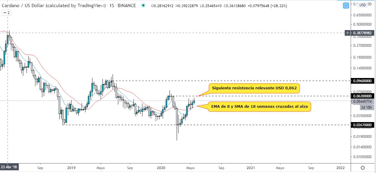 Analyse technique du jeton ADA par rapport au dollar américain. Source : TradingView.