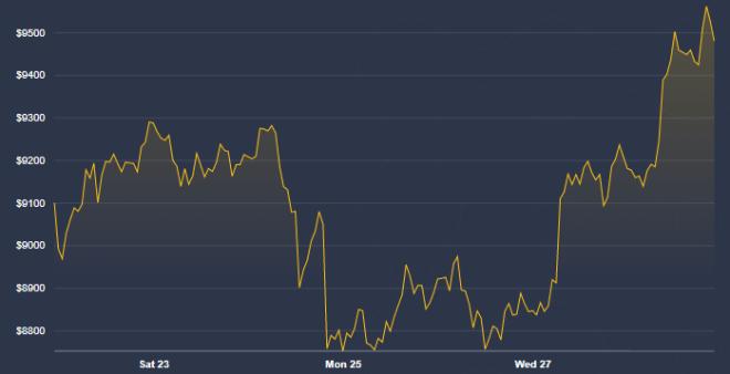 Le prix de Bitcoin permet à Changpeng Zhao de prétendre que la cryptomonie n'est pas morte