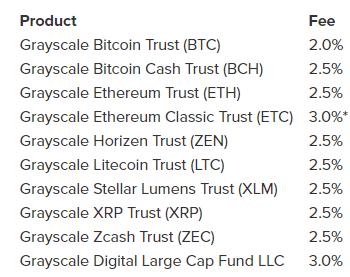 Investir dans les cryptosystèmes avec Grayscale est facile