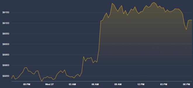 La dévaluation des monnaies de Fiat n'est pas encore terminée, mais le marché des cryptosystèmes comme Bitcoin est toujours en hausse. Source : Coindesk