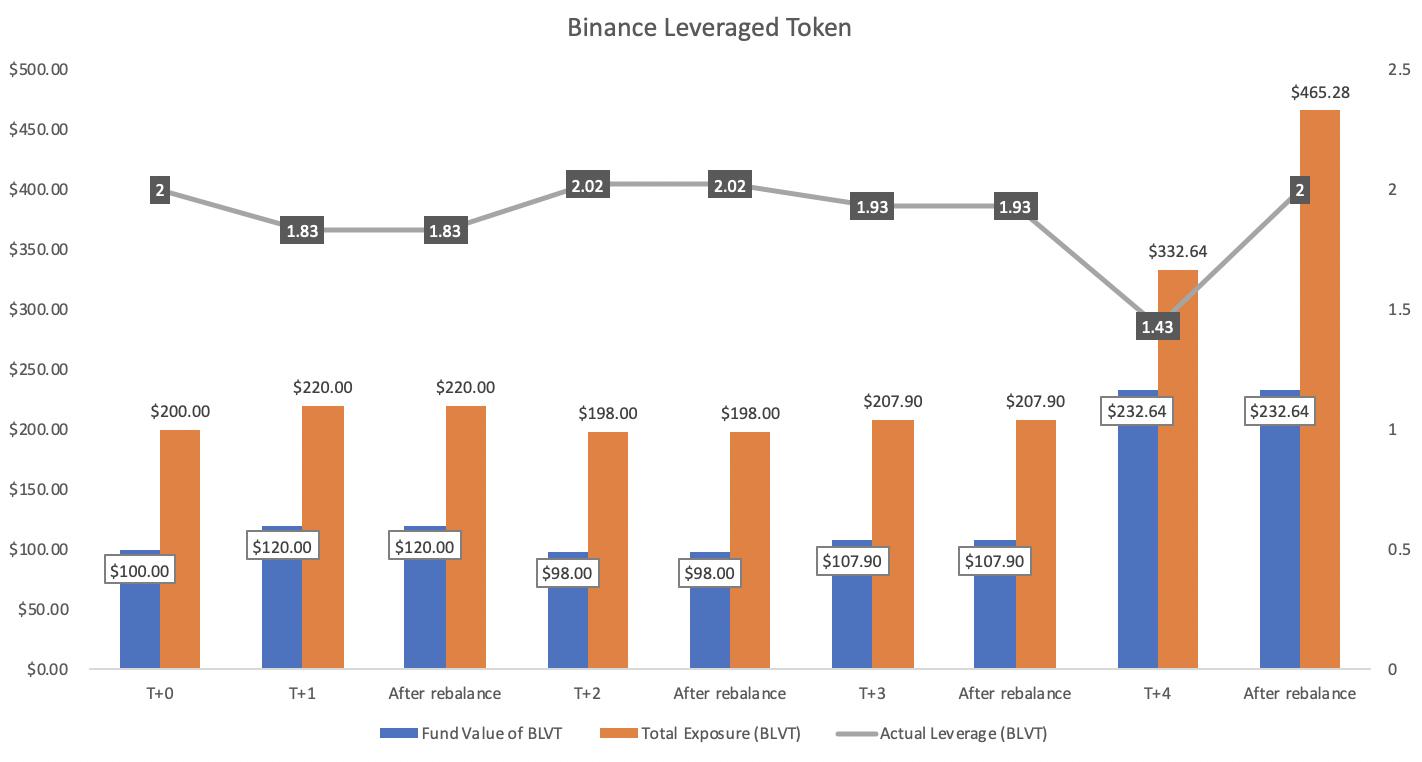 Exemple de graphique du fonctionnement des jetons à effet de levier de Binance, en utilisant la stratégie de rééquilibrage.