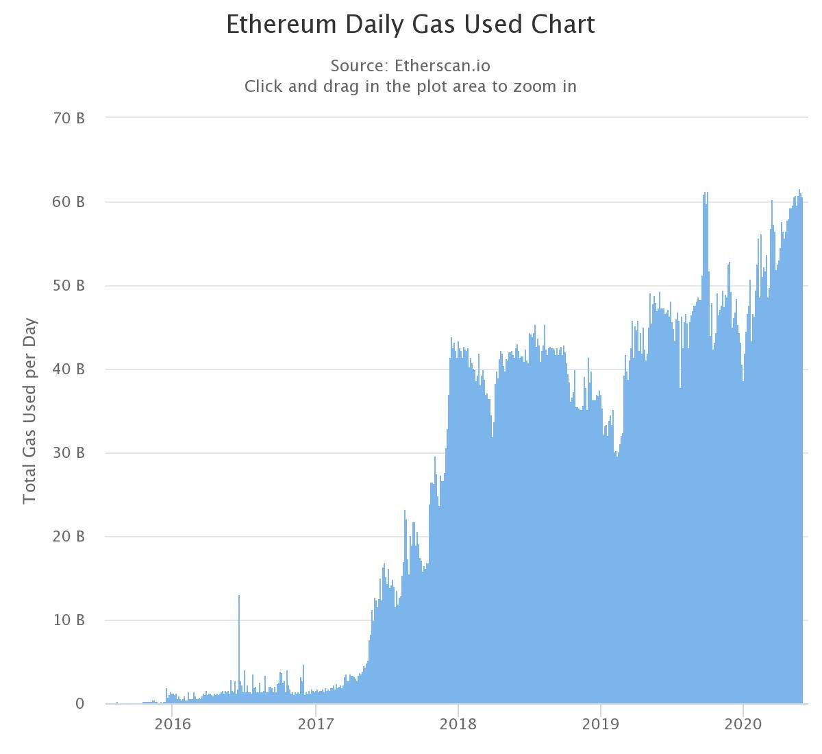 Graphique quotidien de la consommation de gaz à l'Ethereum. L'augmentation de cet indicateur a été considérée comme une indication que l'ETH est sous-évaluée, selon M. Blockfyre. Source : Etherscan