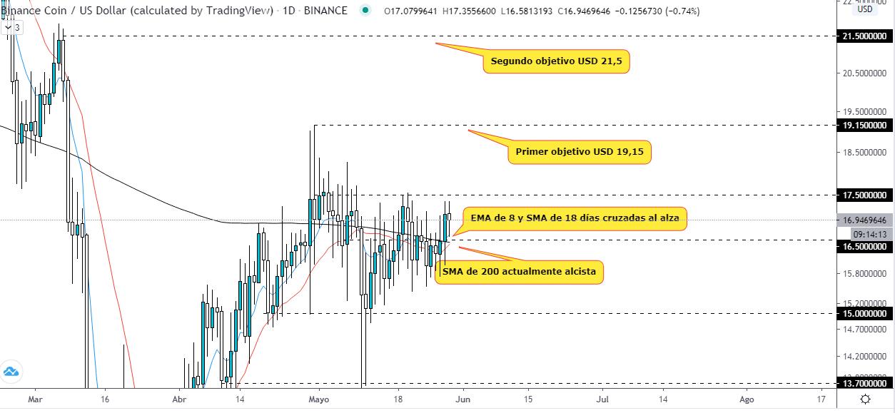 Analyse technique du prix de la Binance Coin, avec des signes indiquant qu'elle est prête à décoller à court terme. Source : TradingView.