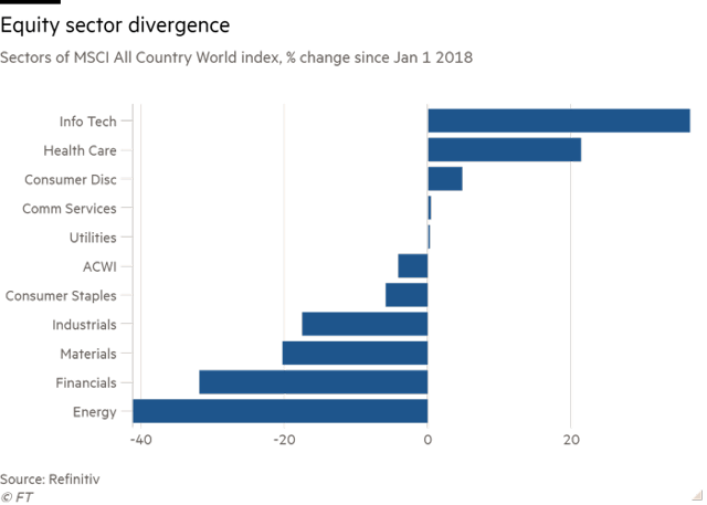Description : graphique des secteurs de l'indice MSCI All Country World, variation en % depuis le 1er janvier 2018 montrant la divergence des secteurs des actions