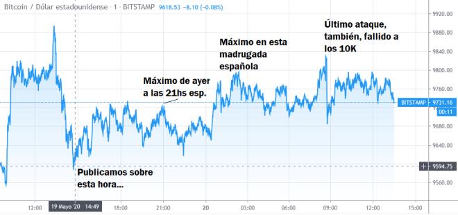Dans le graphique, vous pouvez voir la tendance de la stabilité des bitcoins à court terme