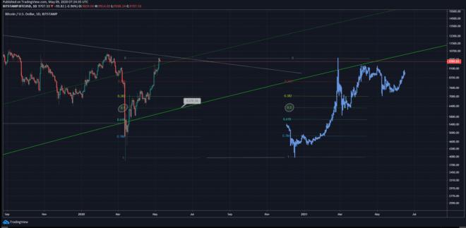 Bitcoin après la réduction de moitié