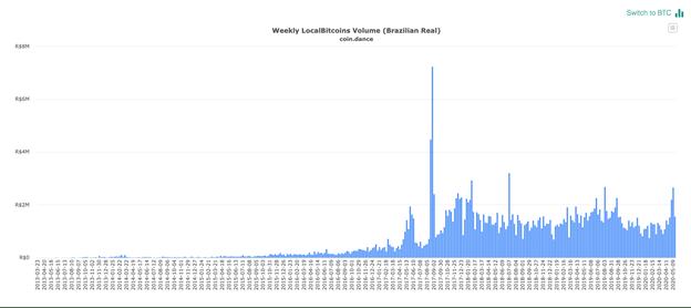 Volume des Localbitcoins au Brésil chaque semaine Source : coin.dance