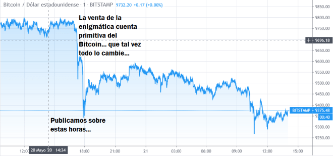 Enigma Bitcoin : Où va le prix de la CTB à court terme ?