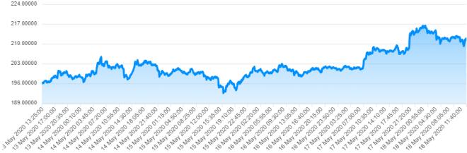 Le prix de l'Ethereum est le reflet de son succès.