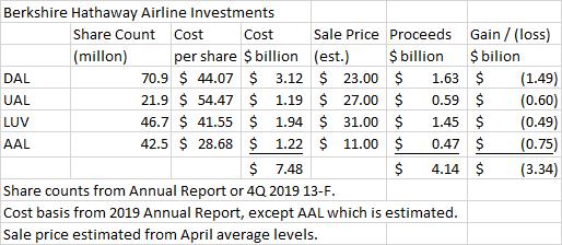 Investissements de la compagnie aérienne Berkshire